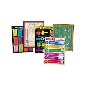 Math Chart, Signs, Multiplication Table, Roman Numerals Electronics